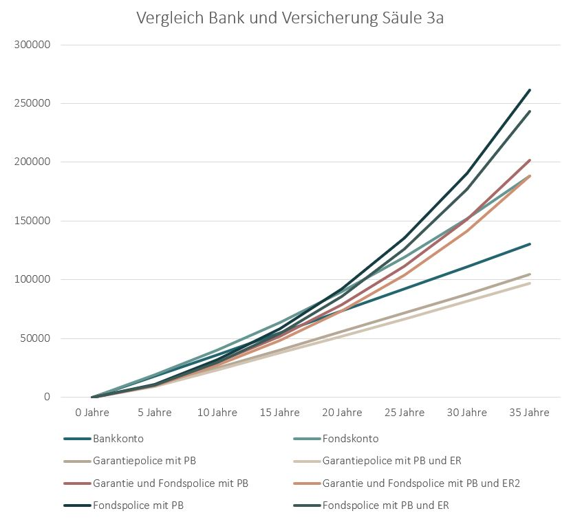 Vergleich Bank oder Versicherung 3a