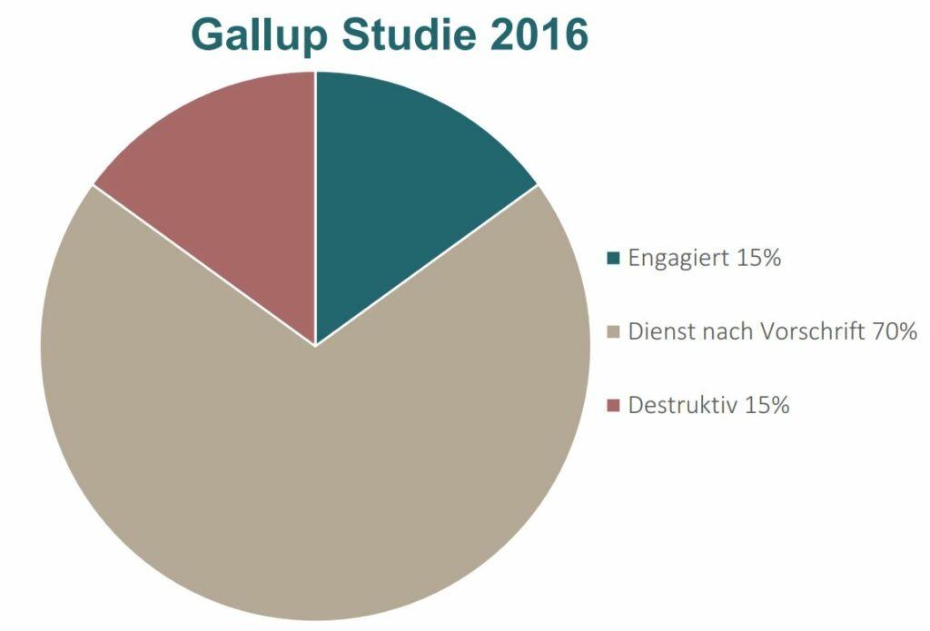 Arbeiten bei FINA, Gallup Studie 2016 engagiert 15%, Dienst nach Vorschrift 70%, destruktiv 15%