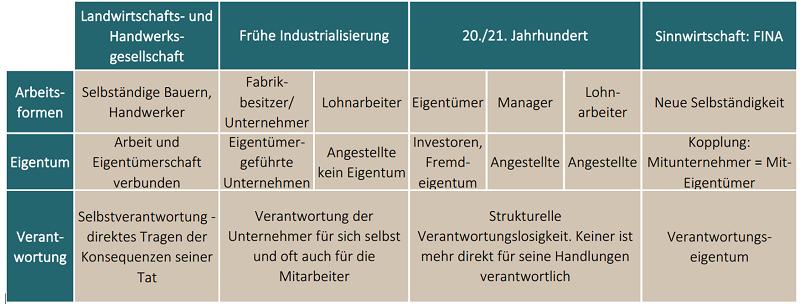 Sinnwirtschaft: FINA Mitinhaber - Inspiriert durch: Steuernagel Armin, 2015. Arbeit und Eigentum – Mitarbeiter als Eigentümer – ein Konzept im historischen Kontext und dem Buch: Das demokratische Unternehmen, 2015