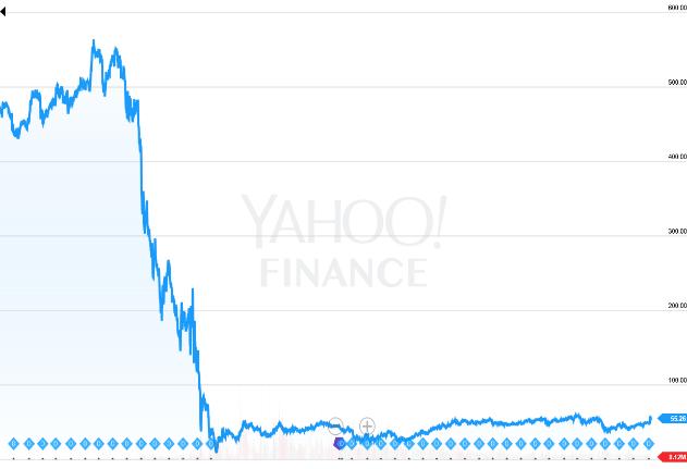 salaire équitable - Citigroup pendant la crise financière de 2008, 90% de la valeur boursière anéantie