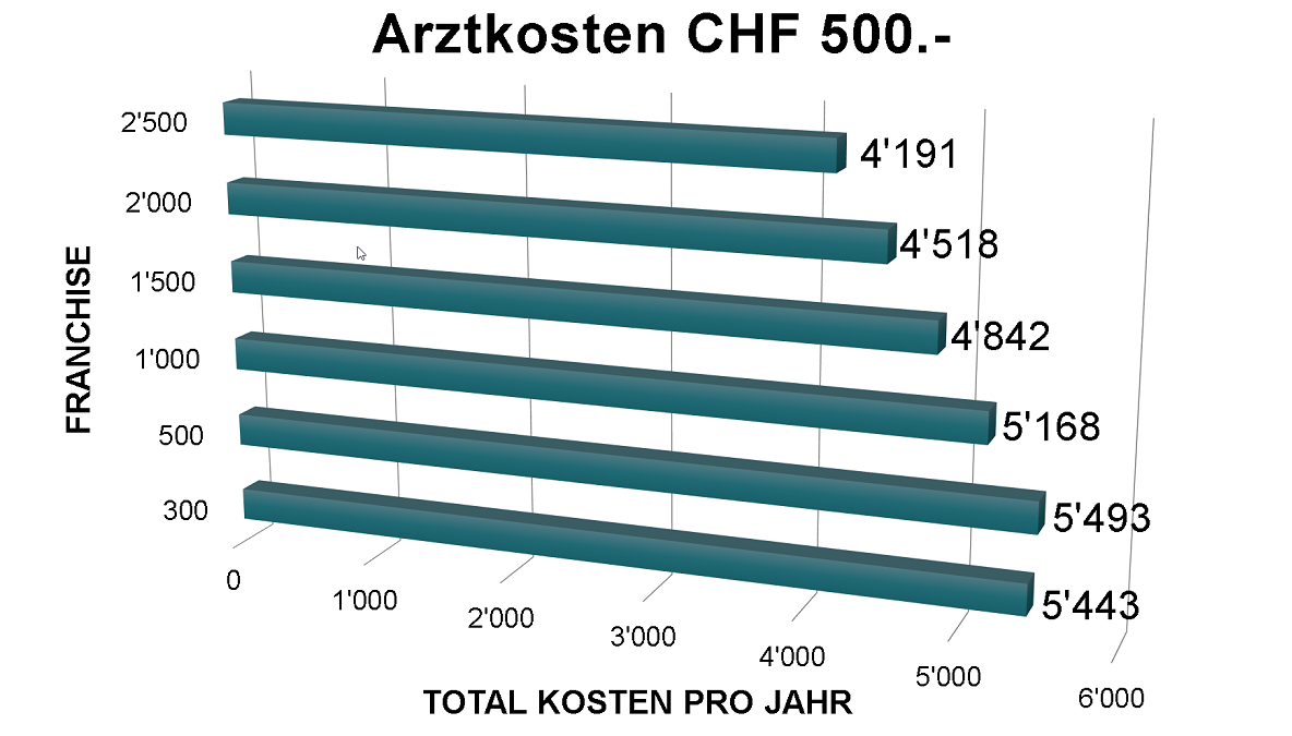 Optimale Franchise bei Arztkosten von CHF 500.-