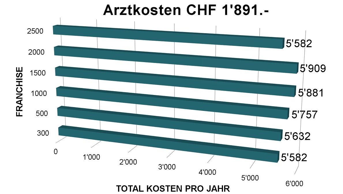 Bei 1891.- Arztkosten ist die tiefste oder die höchste Franchise der Krankenkasse gleich gut