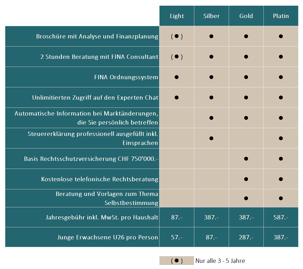 Preis 6S-Plansystem FINA Finanzplanung