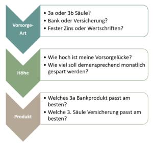 3a und 3b Vergleiche 3. Säule Prozess