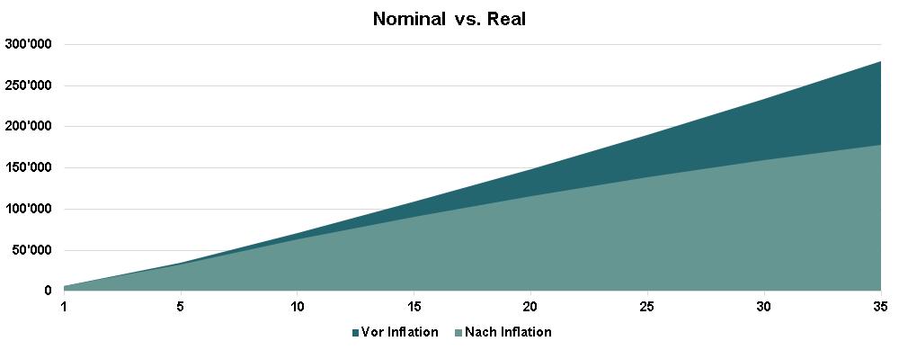 Zinsvergleich 3. Säule