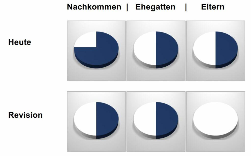 Portions obligatoires nouveau droit des successions Suisse