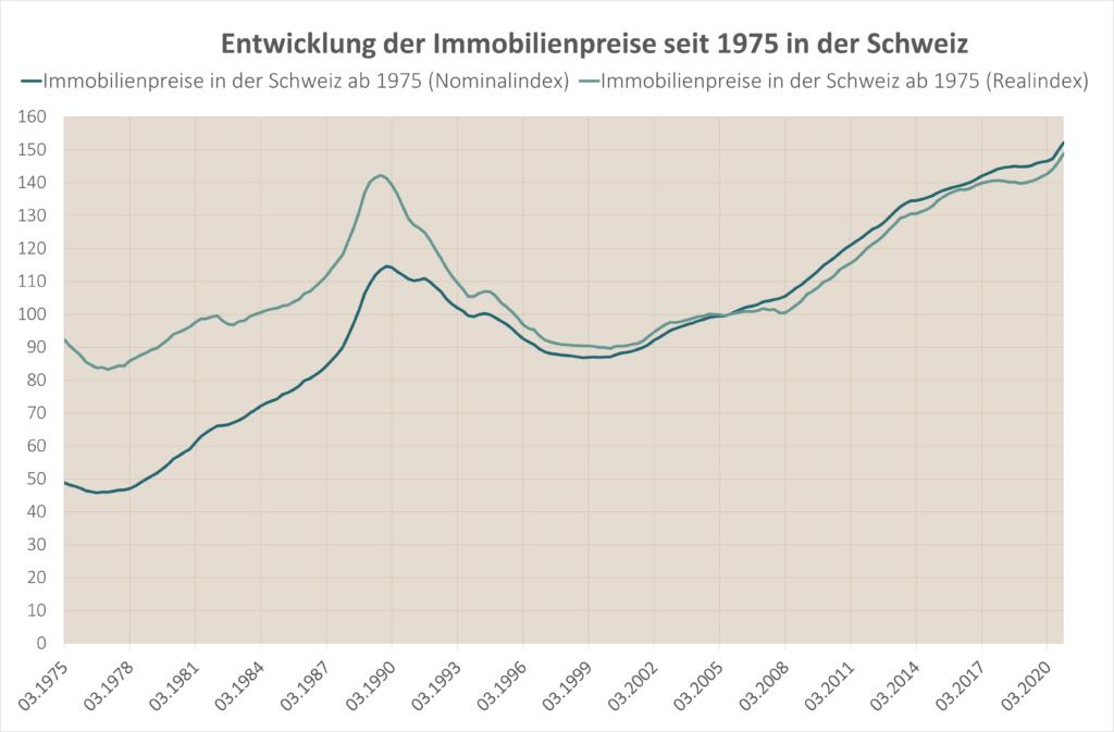 Entwicklung Immobilienpreise Schweiz historisch seit 1975