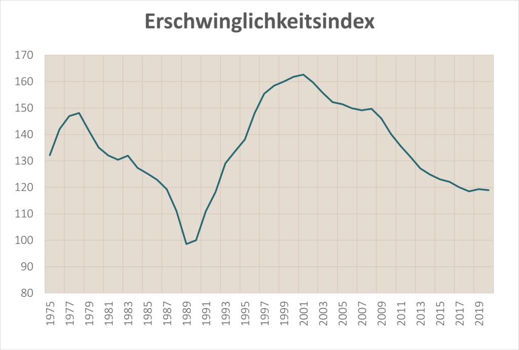 Erschwinglichkeitsindex Immobilien Schweiz historisch seit 1975