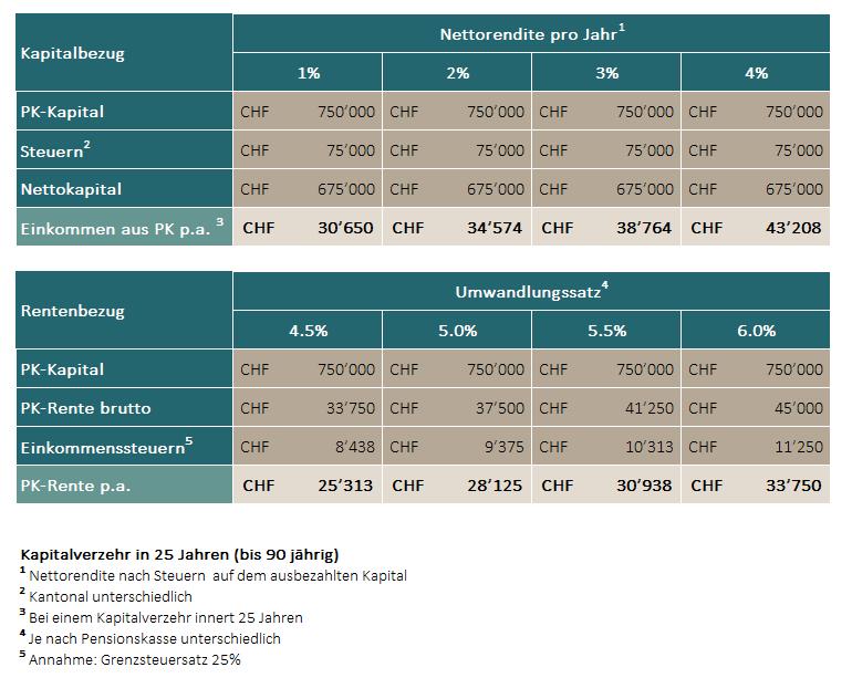 Kapital oder Rente Pensionskasse Berechnung