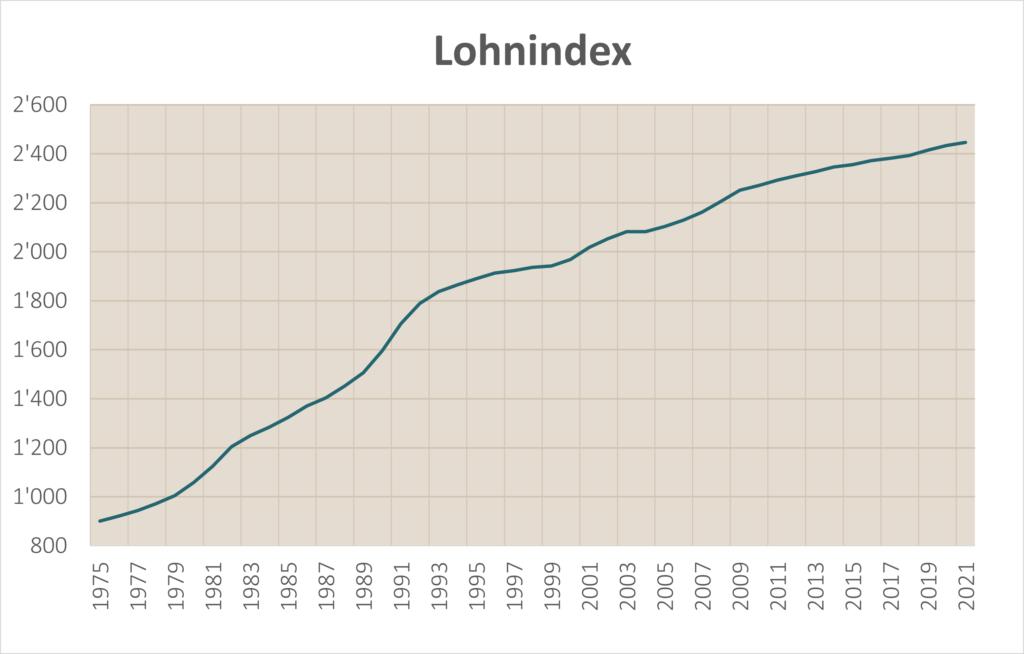 Entwicklung Löhne Schweit historisch seit 1975 nominal